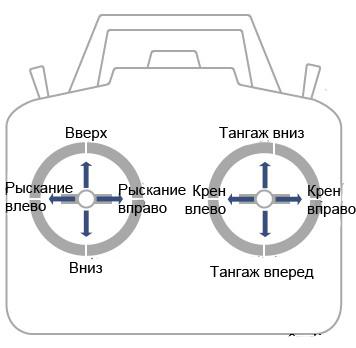 Как научиться летать на квадрокоптере? Инструкция по управлению